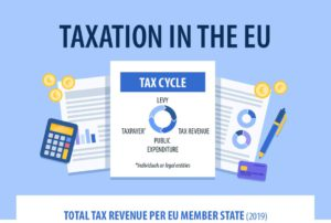 Tax policy: EU solutions to prevent tax fraud and avoidance